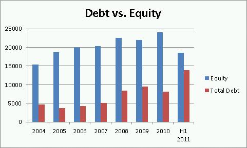 Debt/Equity chart