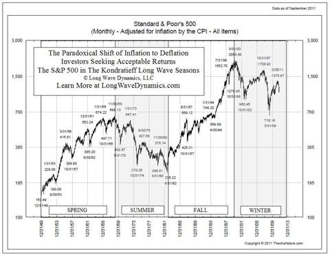 The Paradox of Deflation in the S&P 500