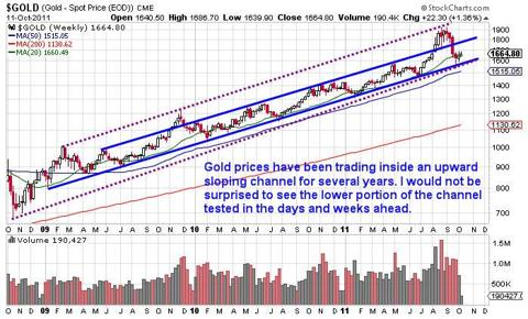 Option Trade GLD ETF