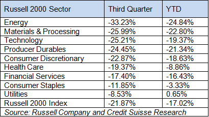 Russell Sector Performance as of September 30, 2011