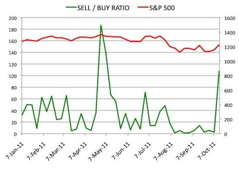 Insider Sell Buy Ratio October 14, 2011
