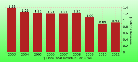 paid2trade.com revenue gross bar chart for CPWR 