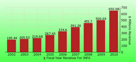 paid2trade.com revenue gross bar chart for INFA 