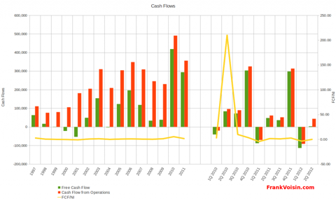 Williams-Sonoma, Inc - Cash Flows, 1996 - 2Q 2012