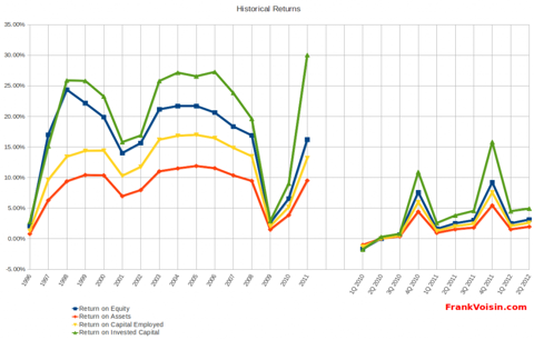 Williams-Sonoma, Inc - Historical Returns, 1996 - 2Q 2012