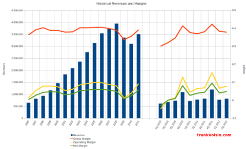 Williams-Sonoma, Inc - Revenues and Margins, 1996 - 2Q 2012
