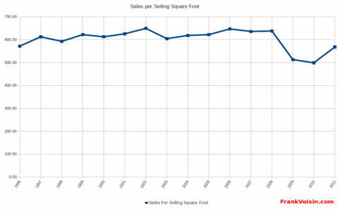 Williams-Sonoma, Inc - Sales Per Selling Square Foot, 1996 - 2Q 2012