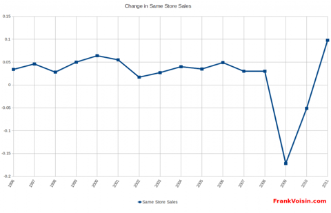 Williams-Sonoma, Inc - Same Store Sales, 1996 - 2Q 2012
