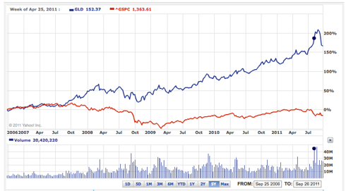 GLD vs S&P 500 5 year chart