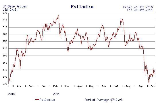 One-year palladium price