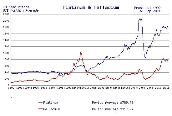 Long term Pt and Pd prices