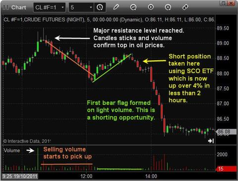 How To Trade Oil Analysis