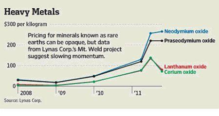 Rare Earth Prices Gaining Momentum