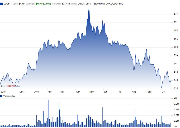 ZIOP 1yr. Chart