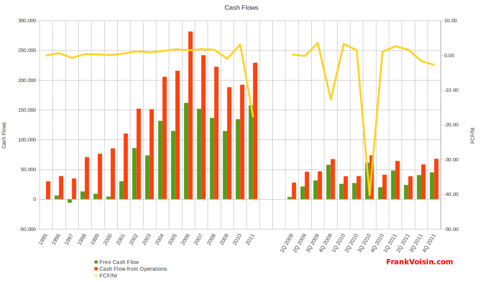 Regis Corporation - Free Cash Flow, 1995 - 2011