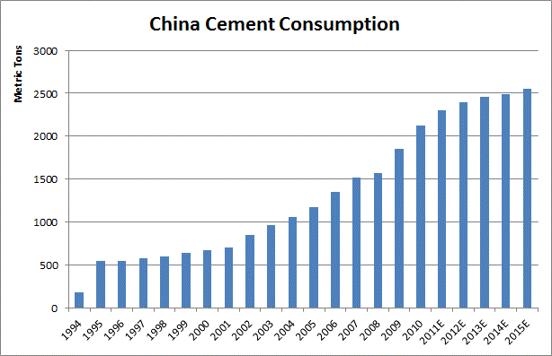Description: http://kr.nlh1.com/images/BISHOP/china_cement_consumption.gif