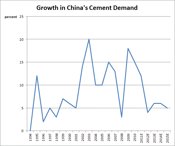 Description: http://kr.nlh1.com/images/BISHOP/china_cement_demand_growth.gif
