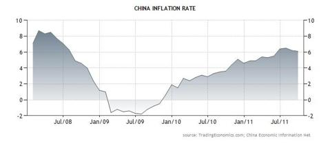WD 102611 Chinese Inflation