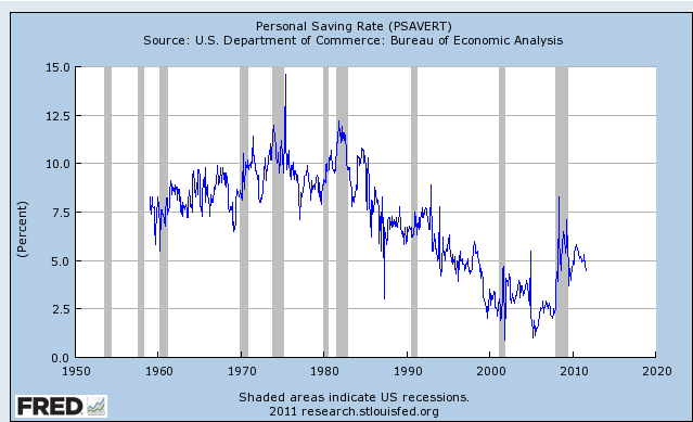 Saving Rate Graph