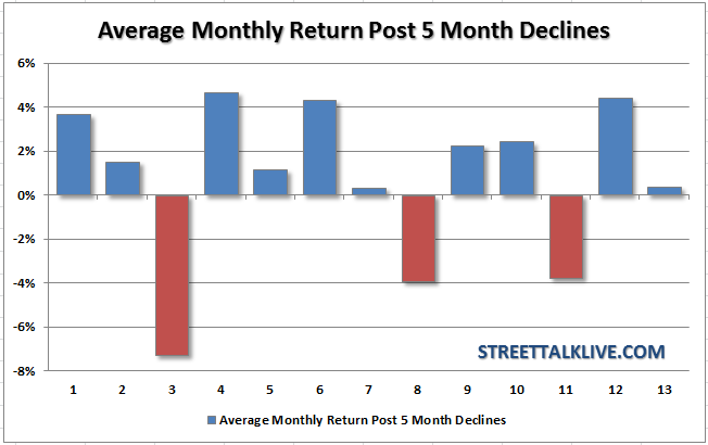 Post 5 Month Negative Returns