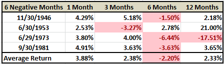 6 Month Negative Returns