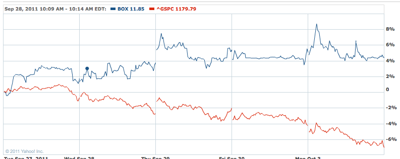 BOX vs SPX 5-day chart