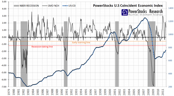 US coincident economic index and recession dating