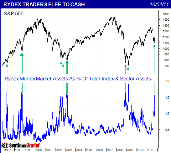 Rydex Traders Flee to Cash