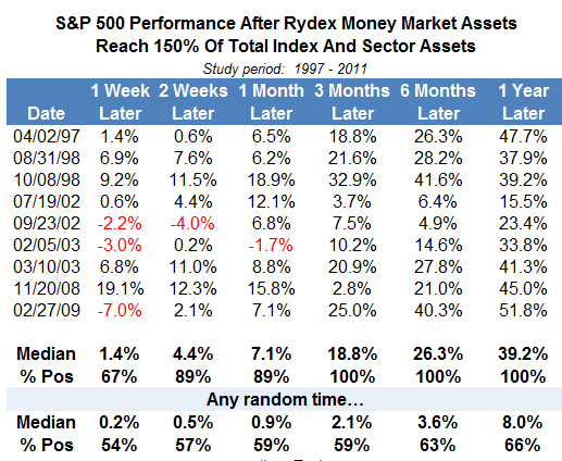 S&P 500 Perfomance after Rydex Cash Extreme