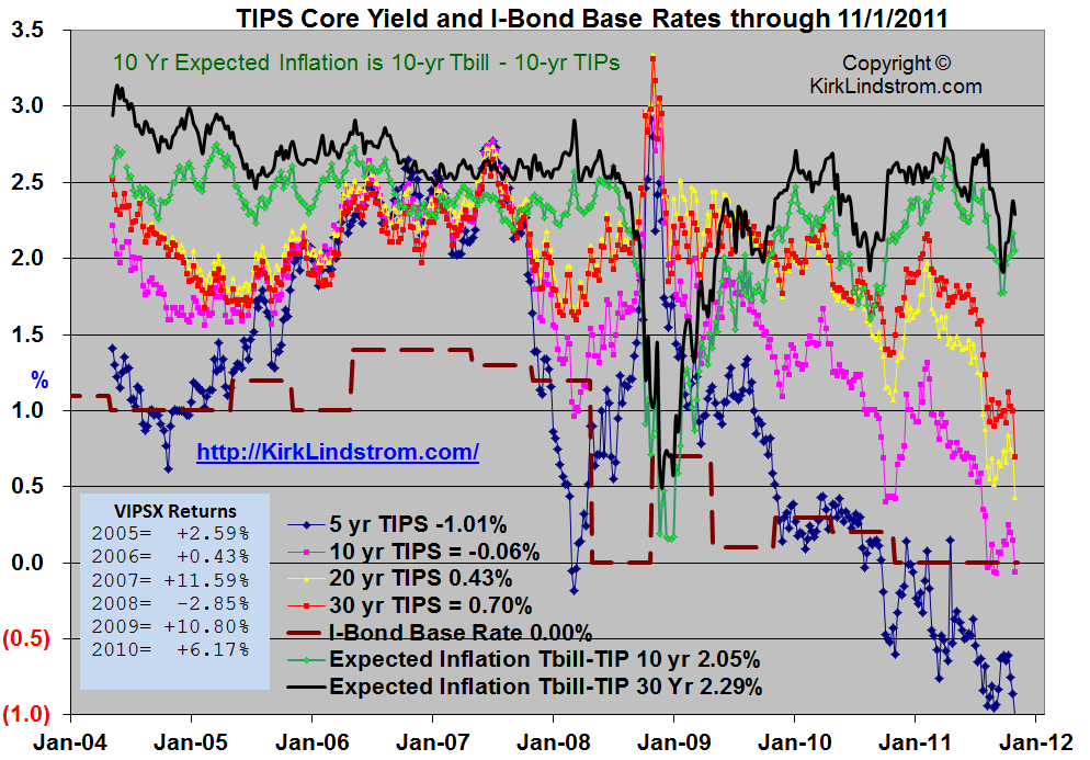 TIPS Core Yield and I-Bond Base Rates through 11/1/2011