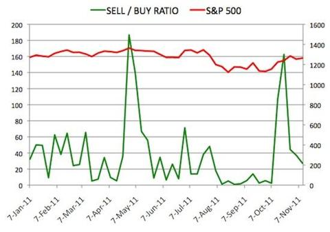 Insider Sell Buy Ratio November 11, 2011