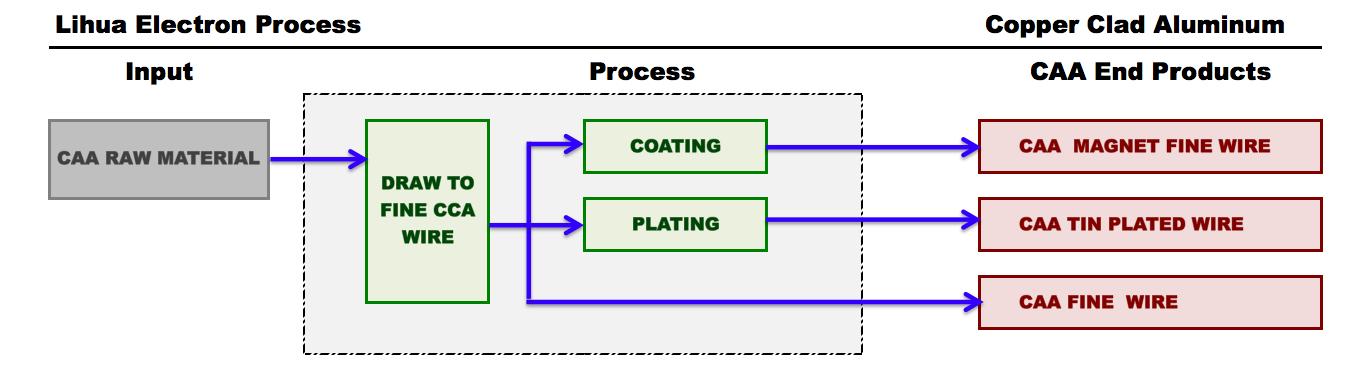 Electron Process