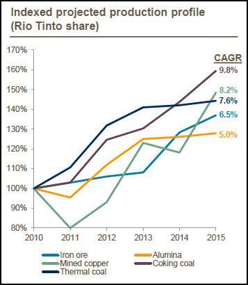 RIO Prod Profile