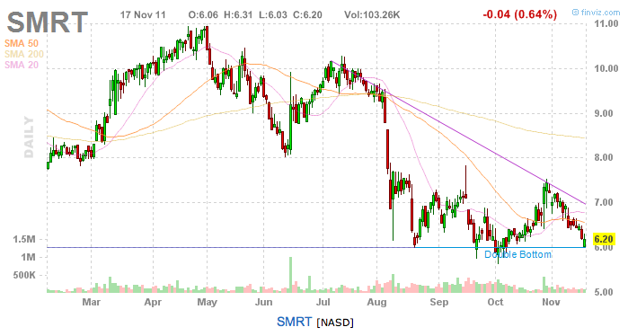 SMRT 9-month chart