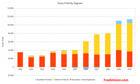 National Presto Industries Inc - Gross Profit by Segment, 2000 - 2010