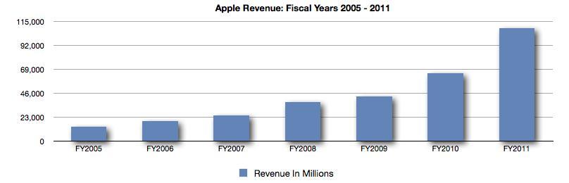 Understanding Apple's Rates Of Growth