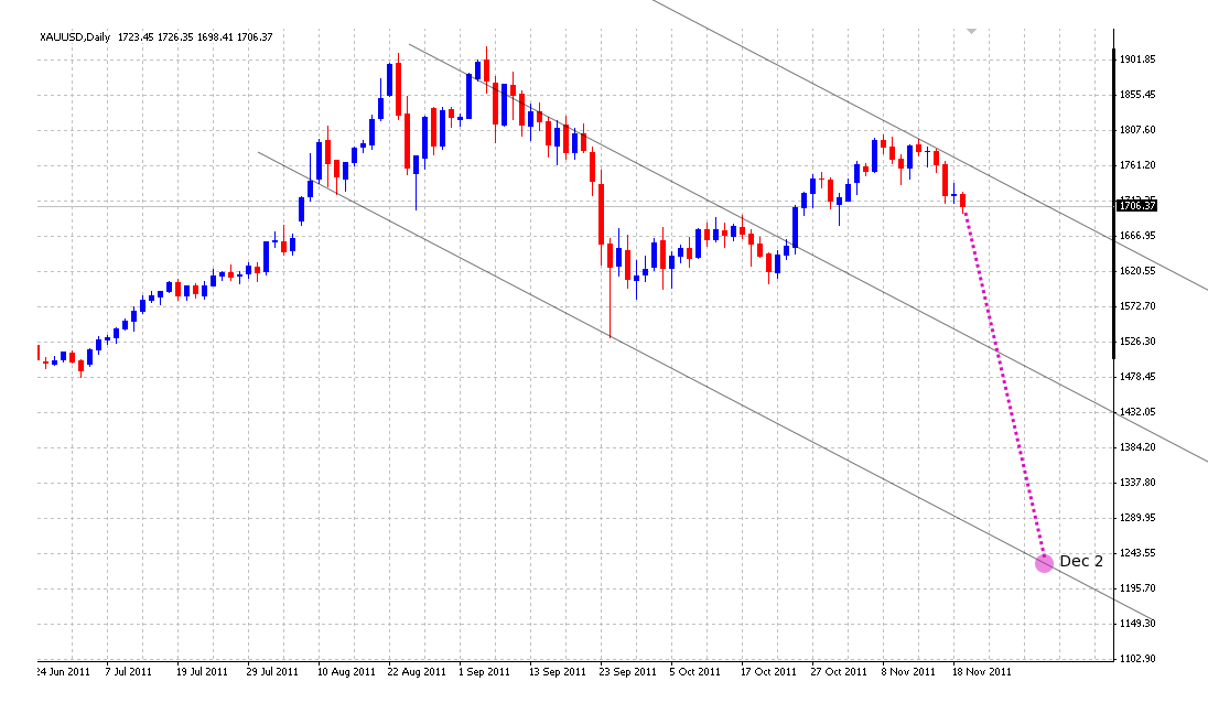 gold daily 21 nov 2011