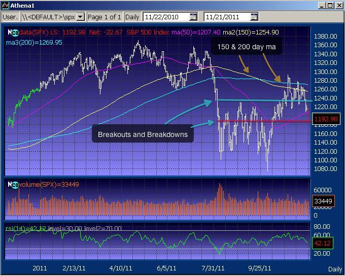 SPX Breakouts and Breakdowns