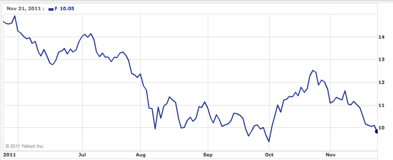 Ford 6-Month Share Price