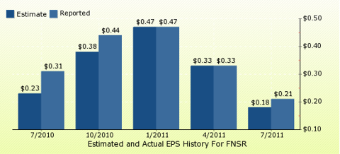 paid2trade.com Quarterly Estimates And Actual EPS results FNSR