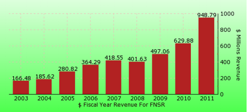 paid2trade.com revenue gross bar chart for FNSR
