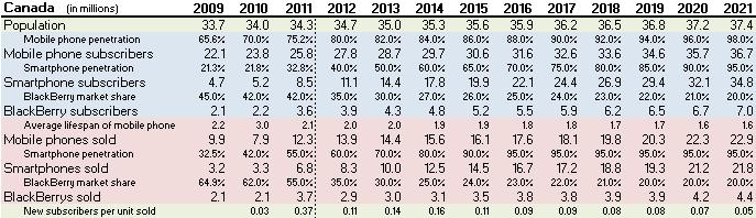 10-year Canada Forecast