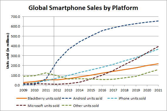 Global Smartphone Sales by Platform