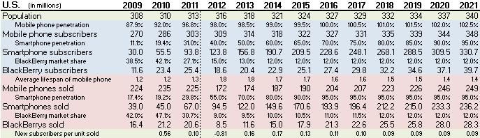 10-year U.S. Forecast