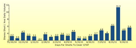 paid2trade.com number of days to cover short interest based on average daily trading volume for GTAT