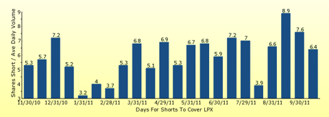 paid2trade.com number of days to cover short interest based on average daily trading volume for LPX