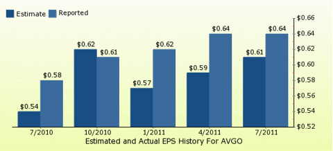 paid2trade.com Quarterly Estimates And Actual EPS results AVGO