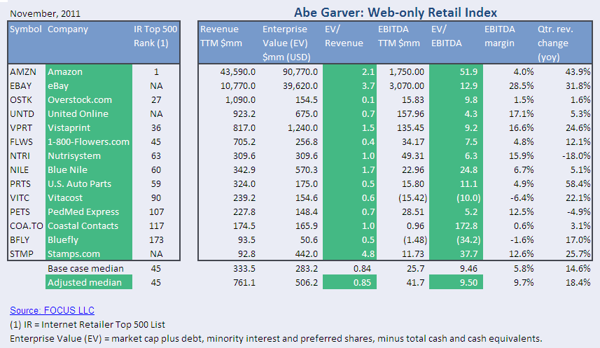 Nov 2011 Web-only Retail Index