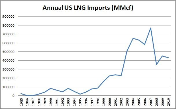 Description: http://kr.nlh1.com/images/201107/US%20LNG%20Imports.jpg