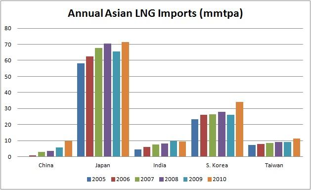 Description: http://kr.nlh1.com/images/201107/Asian%20LNG%20Imports.jpg